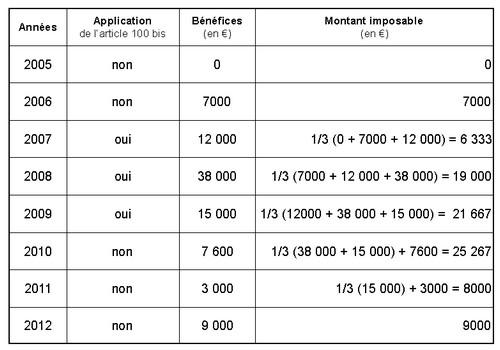 Bénéfice moyen article 100 bis
