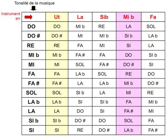 tonalité des principaux instruments transpositeurs